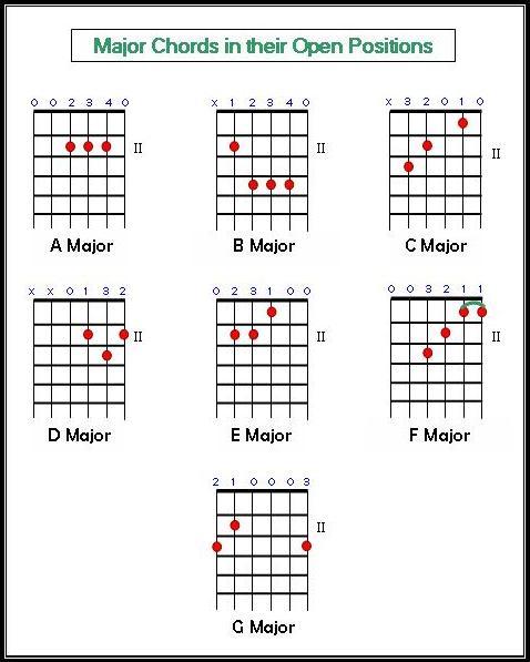 guitar lessons blog major chords and strumming patterns. Black Bedroom Furniture Sets. Home Design Ideas