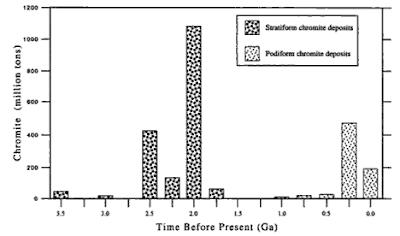 Rapid Uplift: Orissa and Hexavalent Chromium