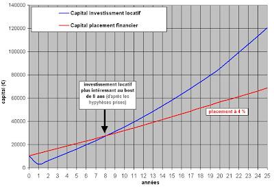Plus Riche Et Independant Combien D Annees Pour Etre