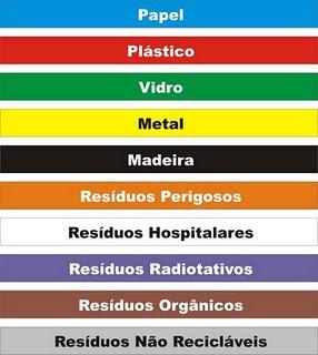 Tipos de Lixo Recicláveis