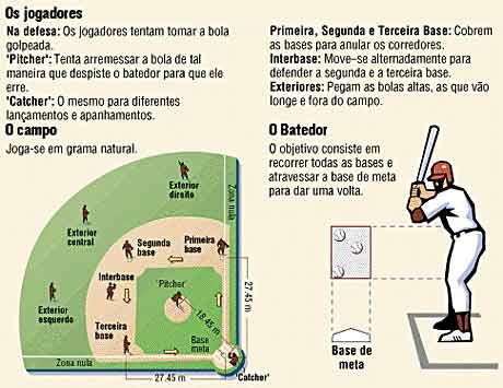 Beisebol | História do Baseball