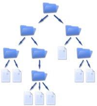 Sistemas De Archivos Proteccion Y Seguridad 5 7 Modelo