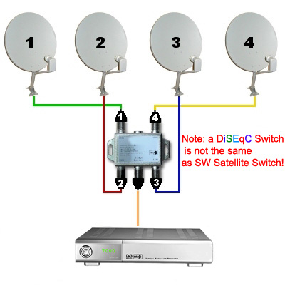 Antena grande capta amazonas y hispasat-http://3.bp.blogspot.com/_smNV1zcn0z8/TOB87elv_KI/AAAAAAAAAdQ/nsfSemYP42k/s1600/diseqc_diagram.jpg