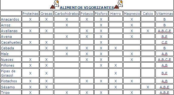 tabla de una dieta balanceada