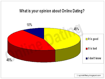 What your opinion on online dating