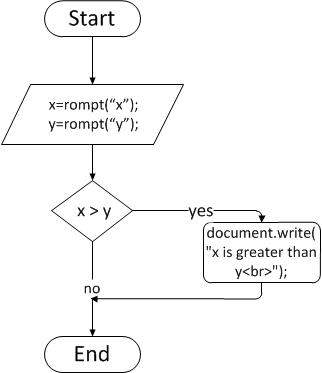 An example flowchart the top portion of assignment is translated below javascript translation also comsc extra credit to part rh comsc spot