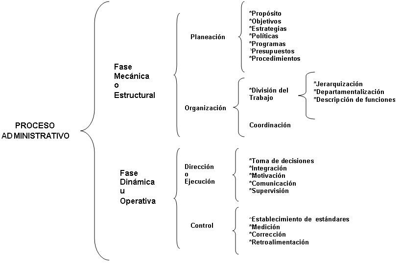 Administraci n etapas de la administraci n for Oficina administrativa definicion
