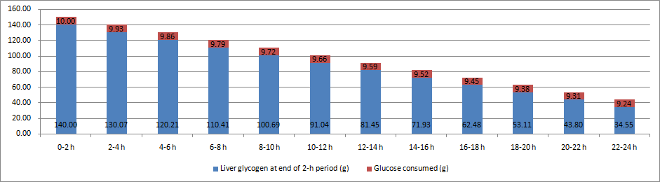 Health Correlator