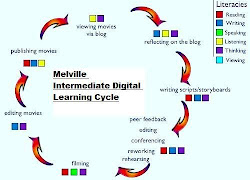 Room 8 Digital Literacy Process