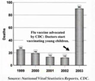 Gráfico que revela que as mortes derivadas à Gripe Sazonal aumentaram em 2003, quando começou a vacinação em crianças pequenas