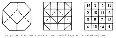 Dürer's solid, and it's relationship with the magic square in Melencolia I.