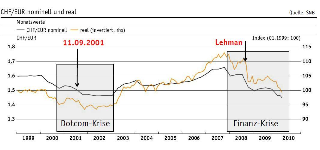 währungsrechner pfund euro tabelle