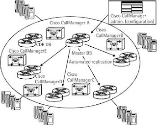 Centrex or PBX: Current IP-PBX Systems: Cisco Systems