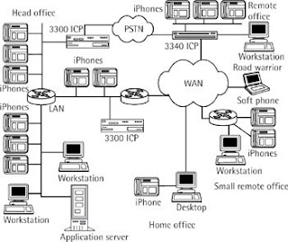 Centrex or PBX: April 2008