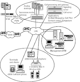 Centrex or PBX: Current IP-PBX system : Nortel Networks