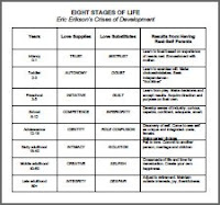 An evaluation of life through eriksons psychosocial stages