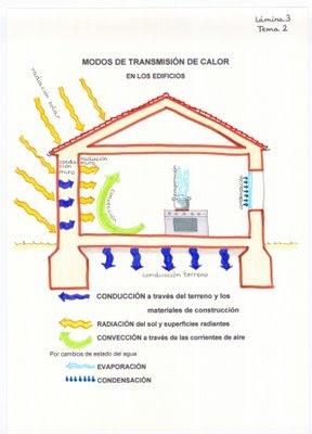 ARISTAARQMAP Calefaccin solar I  Arquitectura