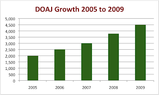 chart showing strong growth of titles in DOAJ from 2005 to 2009