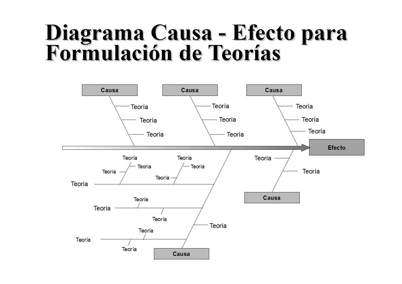 basio diagrama de pesca do kaoru ishikawa: kaoru ishikawa 4m diagrama de pesca do