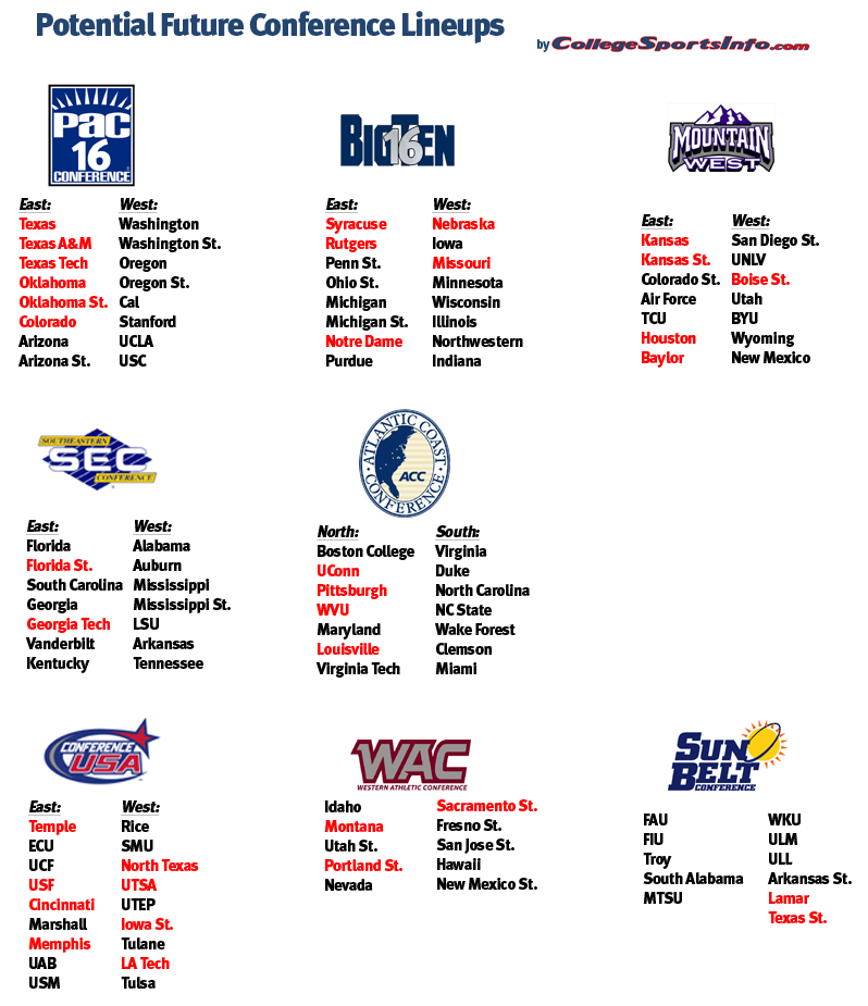 Predicting the Conference Realignment Aftermath | CollegeSportsInfo com