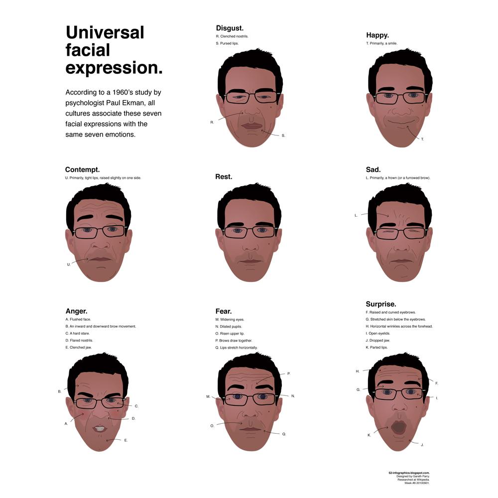 Seven Universal Facial Expressions 12