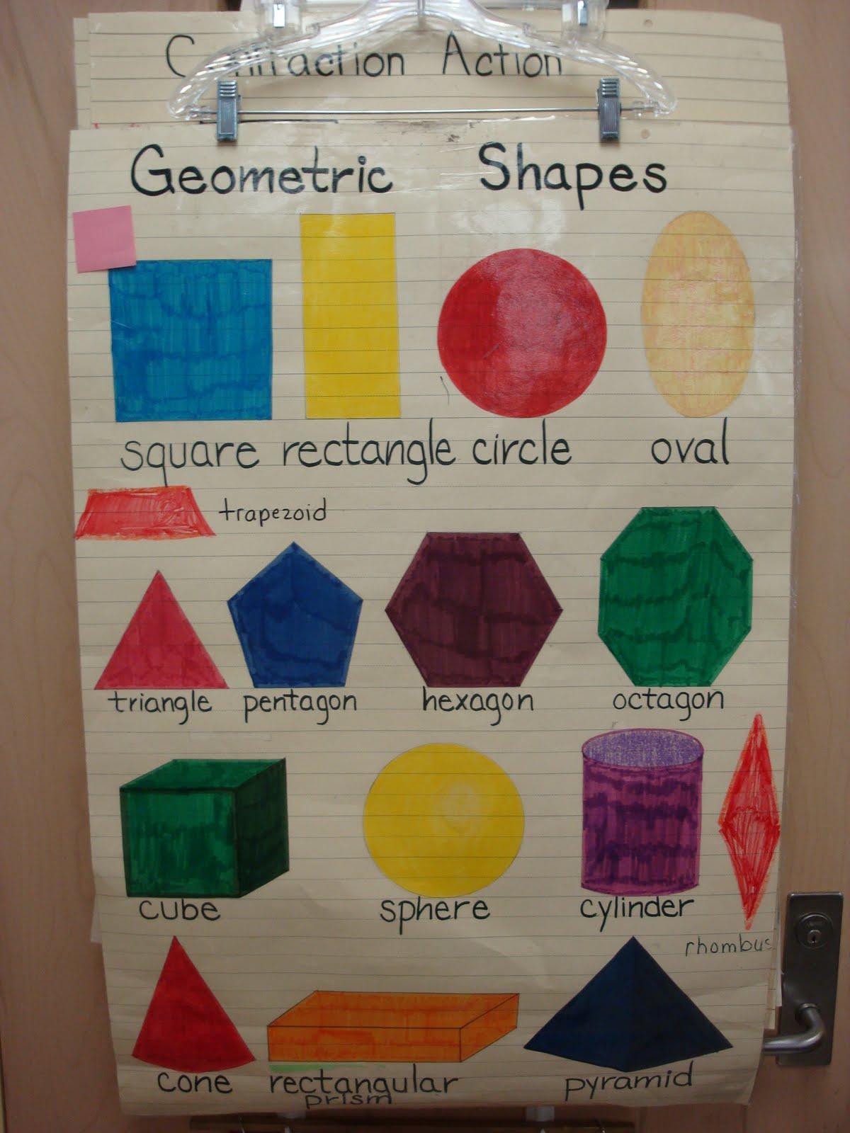 Coaching Chronicles Math Anchor Charts