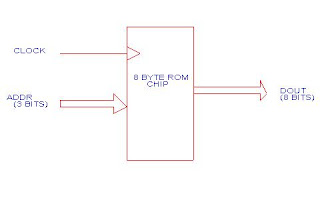 the vhdl code of rom chip is given below this code is useful when you are  designing a microprocessor or micro controller you can use this type of rom  (with