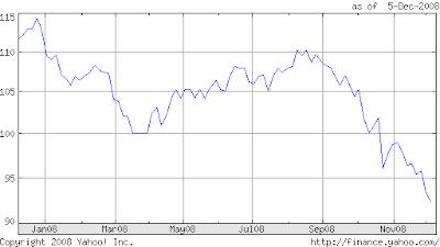 偉恩一路發: 【匯率週記】臺幣 vs 美金,歐元,澳幣 - 2008/12/05