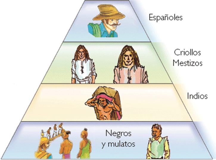 Organizaci n social del virreinato historia universal - Nombres clasicos espanoles ...