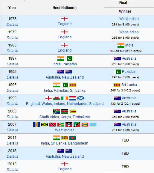 Quest Winners Of Icc Cricket World Cup Of All Time