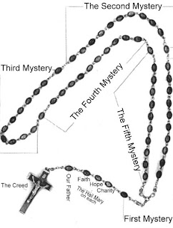 Study of Religion: The Blessed Virgin Mary and the Rosary