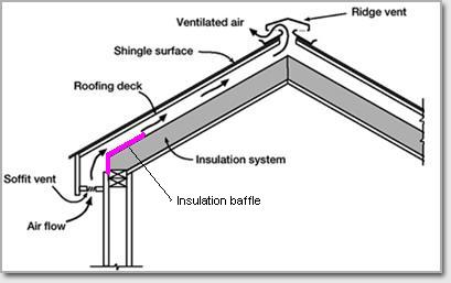 Building A House A Simple Plan Preparing For Roofing