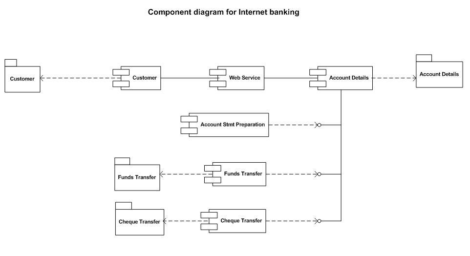 God's Gift: Internet Banking System - Component Diagram