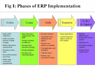 Different Methods In Implementing ERP Software