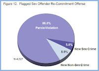 recidivism of sex offenders in Eydzhaks