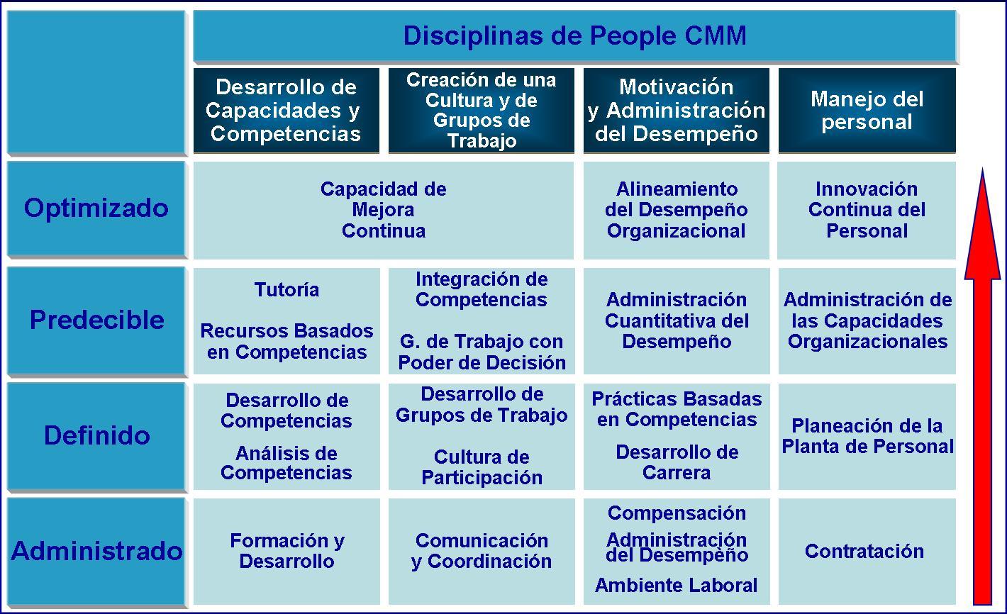 Que Significa C Pcmm Un Modelo De Mejora De La