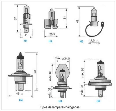 ElectricidadElectricitat Lmparas incandescentes halgenas