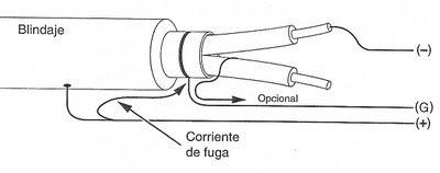 Electricidad/Electricitat: Comprobación y megado de cables.