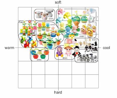 研究日誌: Reading:「癒す」玩具之設計探究