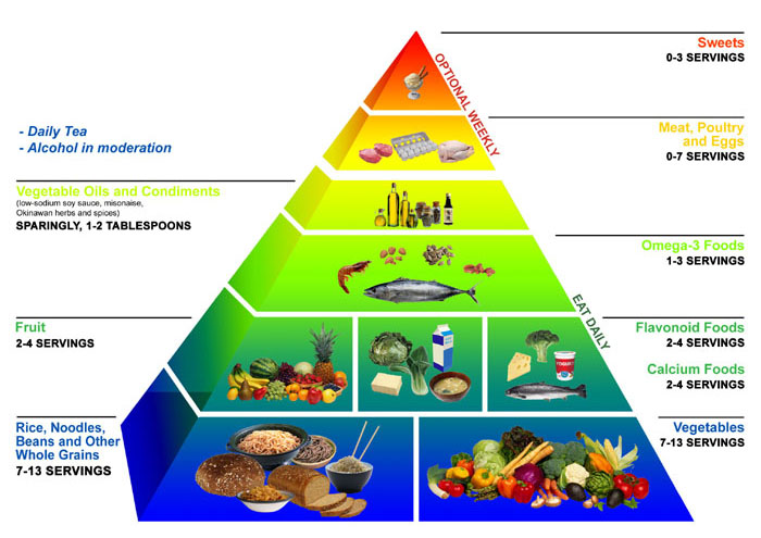 The Keto Food Pyramid: Here's How (+ What) To Eat on Keto