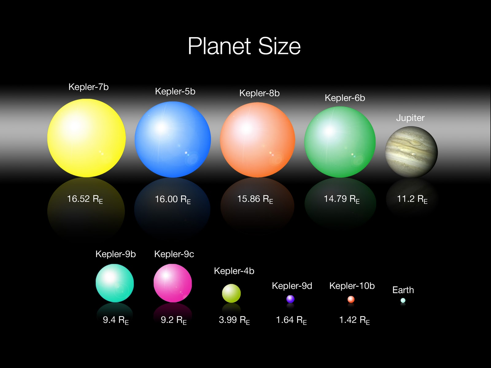 Kepler Finds 1235 New Worlds Including 68 New Earths and ...