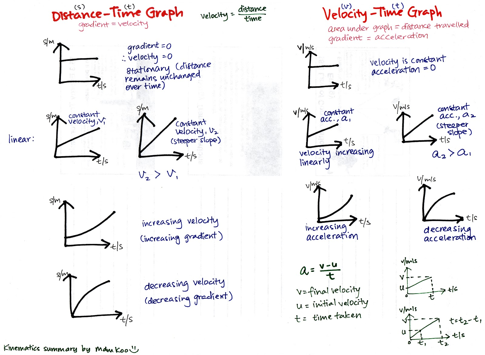 Mdm Koo Science Amp Mathematics Kinematics Summary Note