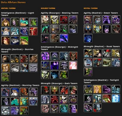 Different types of heroes