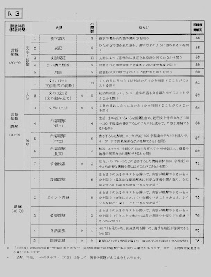 JLPT N3 Study Guide: How do I study for each section of the