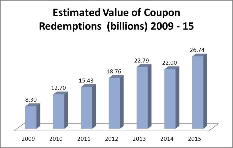 coupon industry data