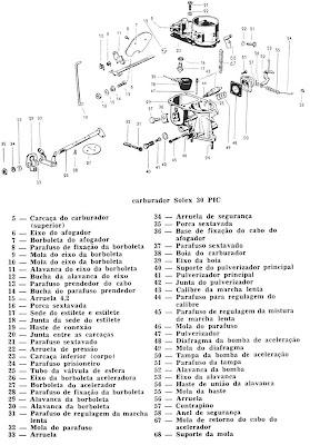 Volks Clube do Ceará: Sistema de Carburação do Fusca