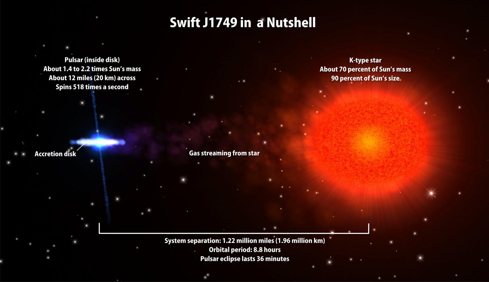 Astrofisica Y Fisica Pulsar Eclipsado Por Su Estrella