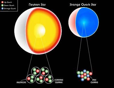 Resultado de imagen de Materia de Quarks
