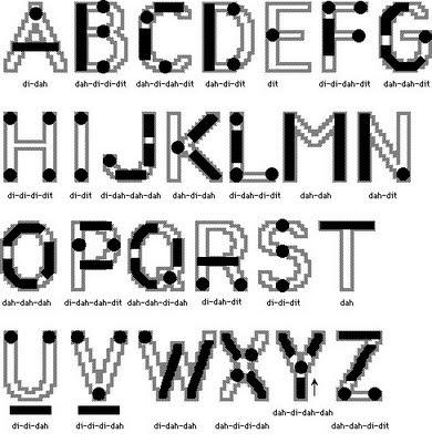 THE RADIO BUILDER Morse Code Chart in a geometric Sense