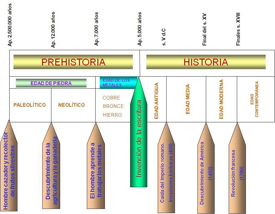 Ceip Miguel De Cervantes Unidad 13 La Prehistoria 5º De Primaria